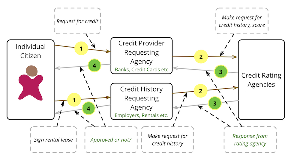 Simple flow of credit file usage by Individual Citizens